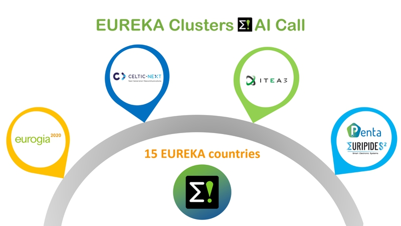 Participating Clusters EUREKA Clusters AI Call
