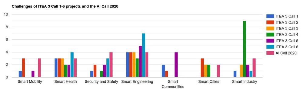 Graph showing ITEA Project Landscape