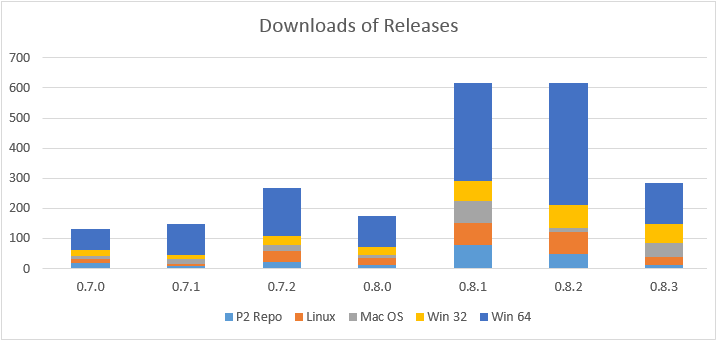 Overview number of downloads of each release