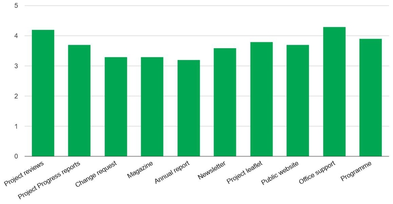 Graph showing results of Project leader satisfaction survey